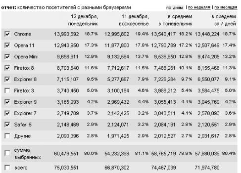 Рунет в цифрах: браузеры