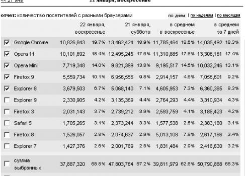 Рунет в цифрах: браузеры (№2)