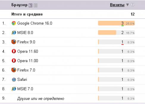 Яндекс Метрика обновилась