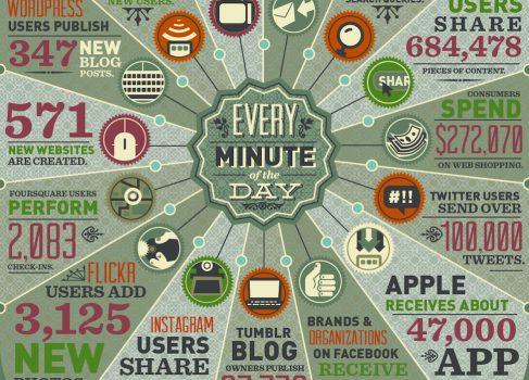 Сколько данных генерирует интернет за минуту?