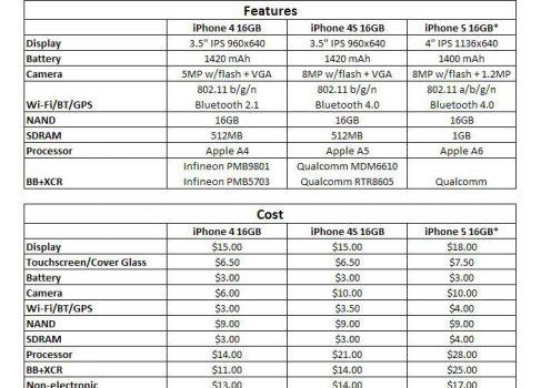 Материалы для iPhone 5 16 Ggb стоят Apple $167