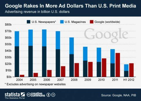 Доходы Google от AdSence превысили доходы от рекламы всех печатных изданий США