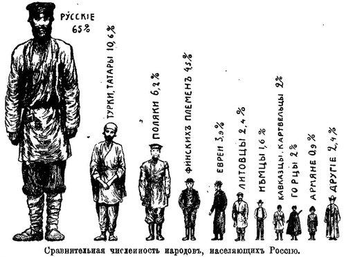 Russia_Perepis_1897