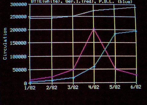 Впервые представлен табличный процессор Lotus 1-2-3 [ретро-новости]
