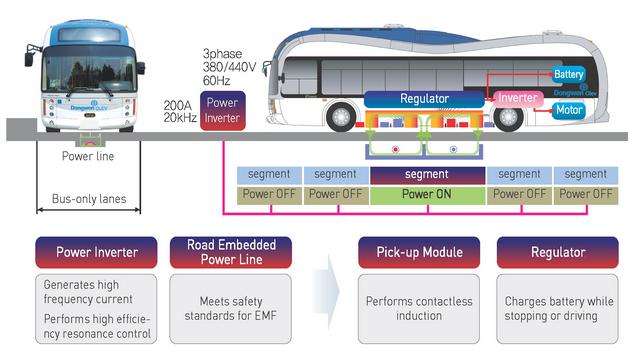 OLEV-On-Line-Electric-Vehicle