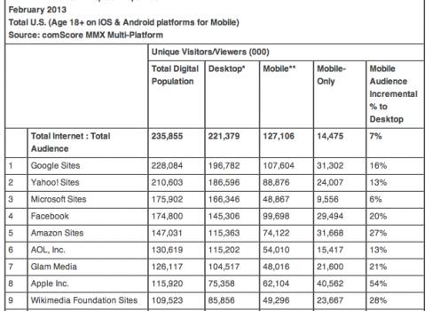 Apple.com восьмой по популярности сайт в мире