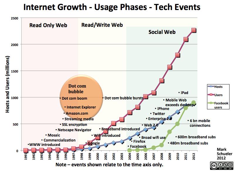 Internet-Growth