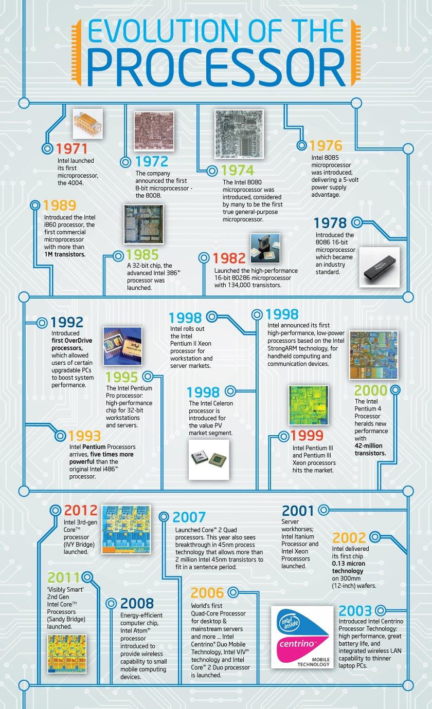 intel_processor_evolution1