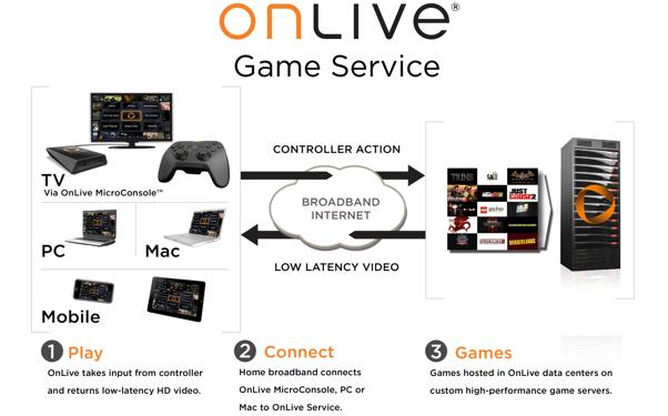 Diagram_OnLive_Technology