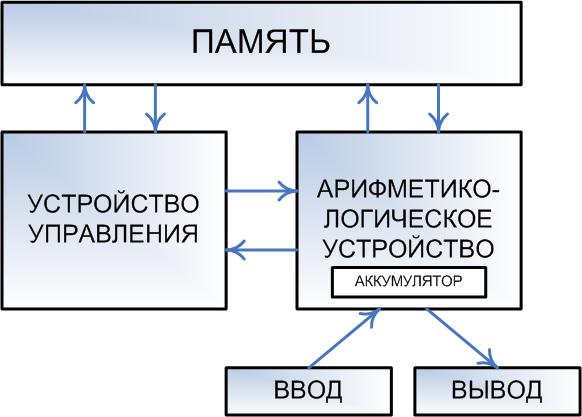 Архитектура_фон_Неймана