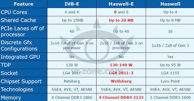 haswell-e5