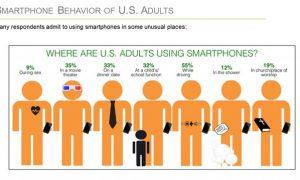 Каждый десятый американец отвлекается на свой смартфон во время секса