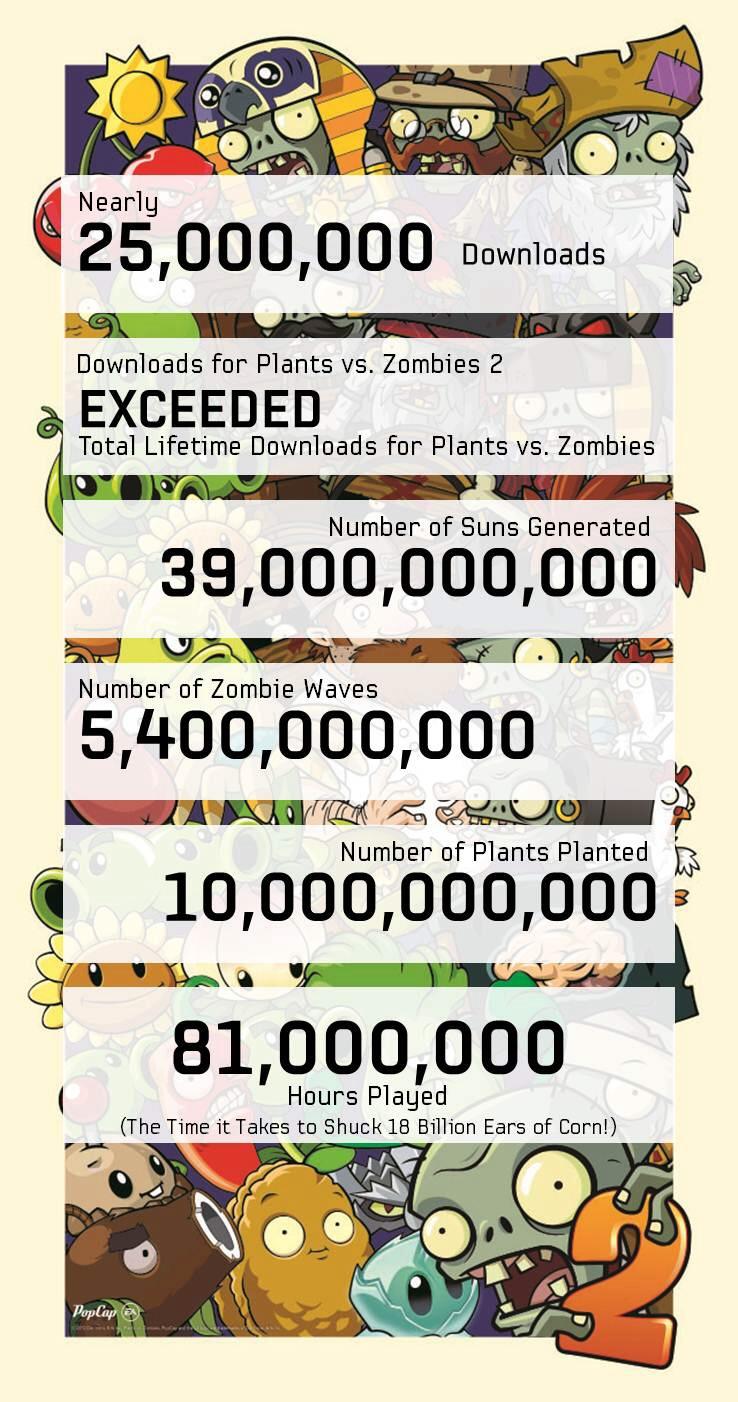 PvZ2_Infographics