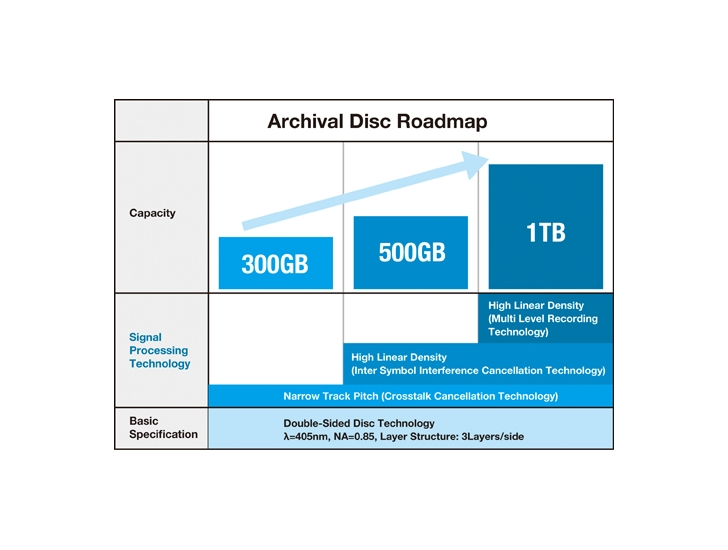 Panasonic-and-Sony-Announce-300-1-TB-Optical-Disc-Format
